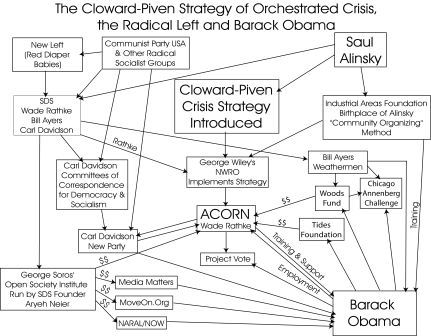 THE CLOWARD-PIVEN STRATEGY OF MANUFACTURED CRISIS, OBAMA AND THE RADICAL LEFT